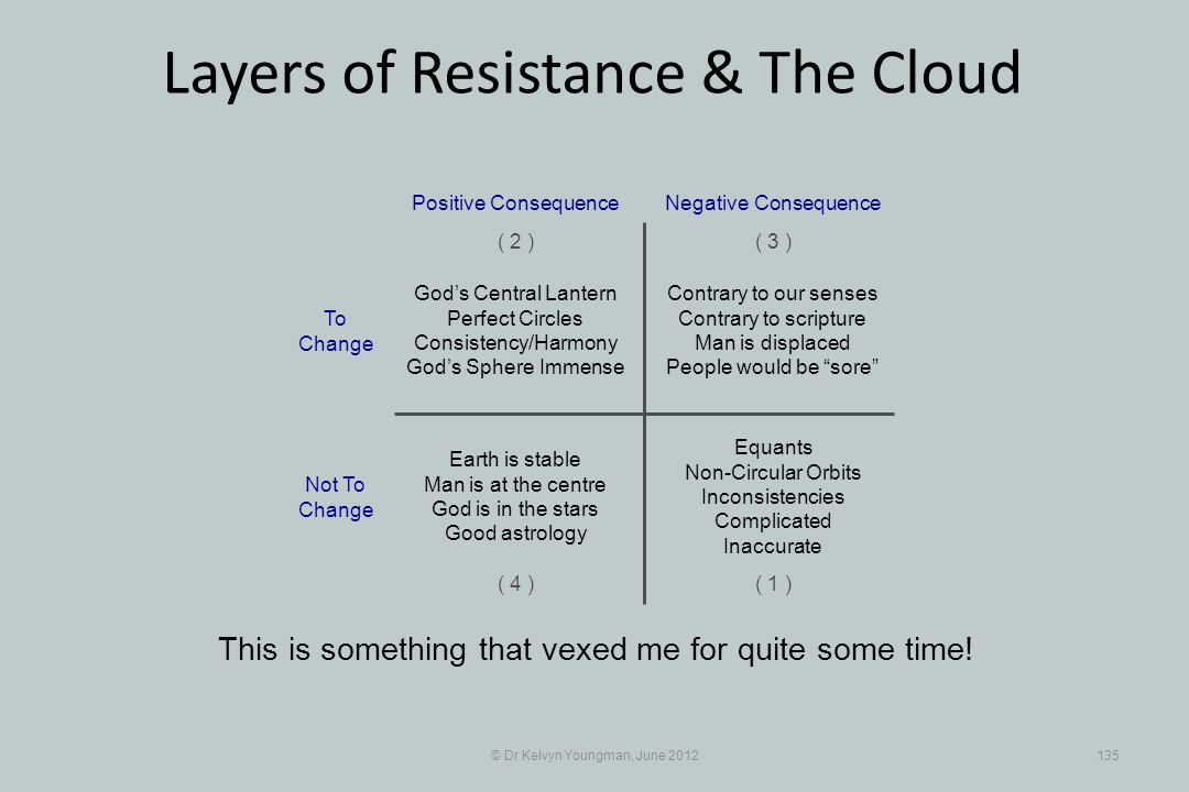 © Dr Kelvyn Youngman, June 2012135 Layers of Resistance & The Cloud This is something that vexed me for quite some time.