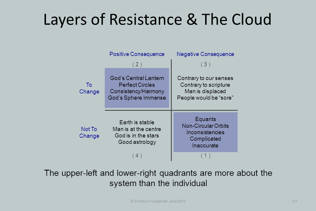 © Dr Kelvyn Youngman, June 2012137 Layers of Resistance & The Cloud The upper-left and lower-right quadrants are more about the system than the indivi