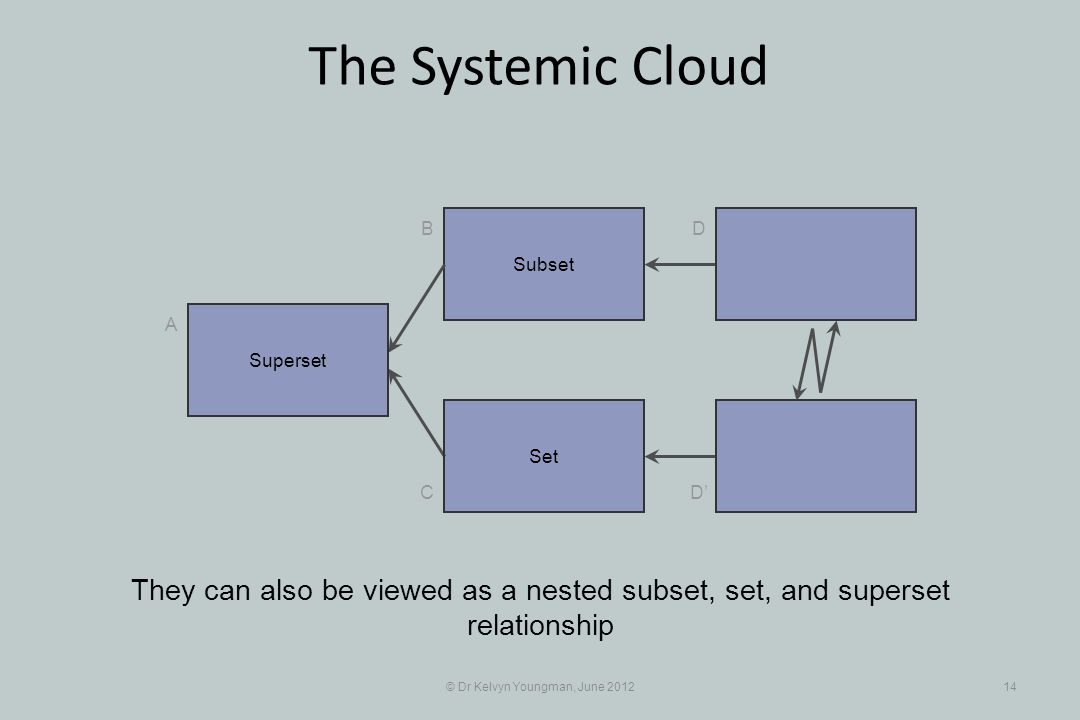 © Dr Kelvyn Youngman, June 201214 The Systemic Cloud Subset B C A D D Set They can also be viewed as a nested subset, set, and superset relationship Superset