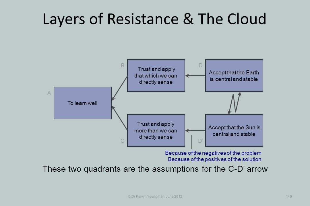 © Dr Kelvyn Youngman, June 2012140 Layers of Resistance & The Cloud Trust and apply that which we can directly sense B C A D D Trust and apply more than we can directly sense These two quadrants are the assumptions for the C-D arrow To learn well Accept that the Earth is central and stable Accept that the Sun is central and stable Because of the negatives of the problem Because of the positives of the solution