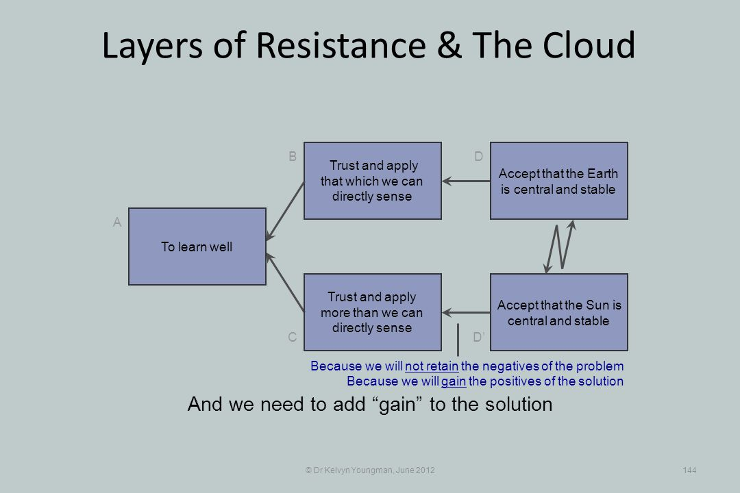 © Dr Kelvyn Youngman, June 2012144 Layers of Resistance & The Cloud Trust and apply that which we can directly sense B C A D D Trust and apply more th