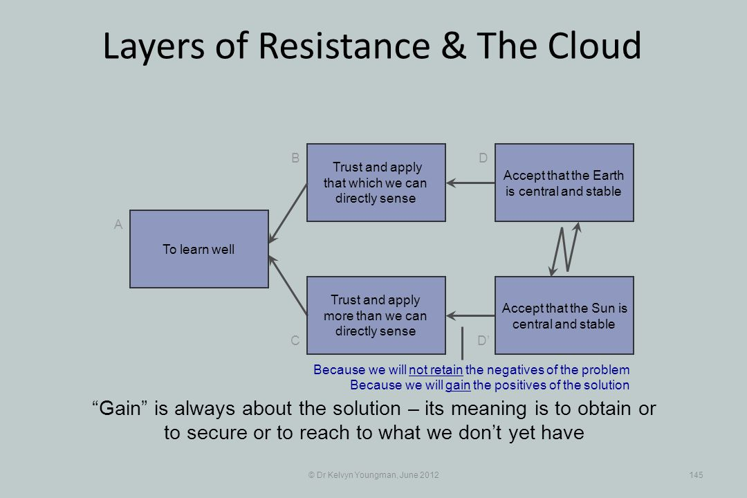 © Dr Kelvyn Youngman, June 2012145 Layers of Resistance & The Cloud Trust and apply that which we can directly sense B C A D D Trust and apply more than we can directly sense Gain is always about the solution – its meaning is to obtain or to secure or to reach to what we dont yet have To learn well Accept that the Earth is central and stable Accept that the Sun is central and stable Because we will not retain the negatives of the problem Because we will gain the positives of the solution
