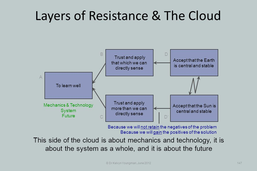 © Dr Kelvyn Youngman, June 2012147 Layers of Resistance & The Cloud Trust and apply that which we can directly sense B C A D D Trust and apply more than we can directly sense This side of the cloud is about mechanics and technology, it is about the system as a whole, and it is about the future To learn well Accept that the Earth is central and stable Accept that the Sun is central and stable Mechanics & Technology System Future Because we will not retain the negatives of the problem Because we will gain the positives of the solution