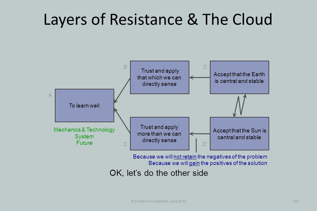 © Dr Kelvyn Youngman, June 2012148 Layers of Resistance & The Cloud Trust and apply that which we can directly sense B C A D D Trust and apply more th