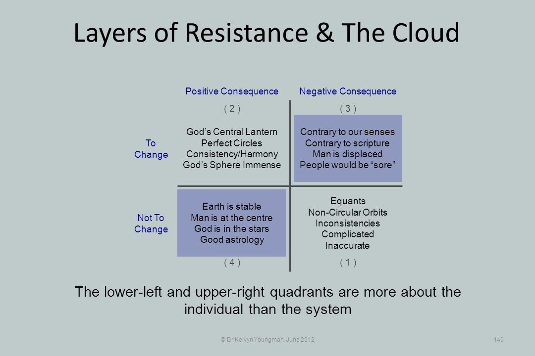 © Dr Kelvyn Youngman, June 2012149 Layers of Resistance & The Cloud The lower-left and upper-right quadrants are more about the individual than the sy
