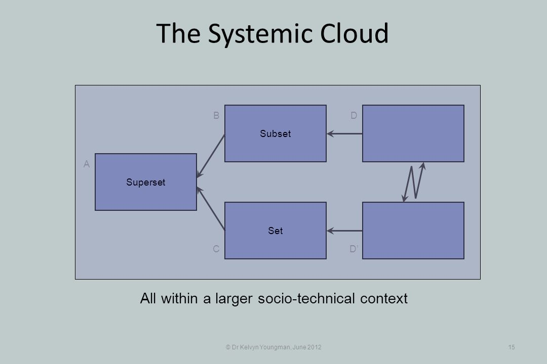 © Dr Kelvyn Youngman, June 201215 The Systemic Cloud Subset B C A D D Set All within a larger socio-technical context Superset