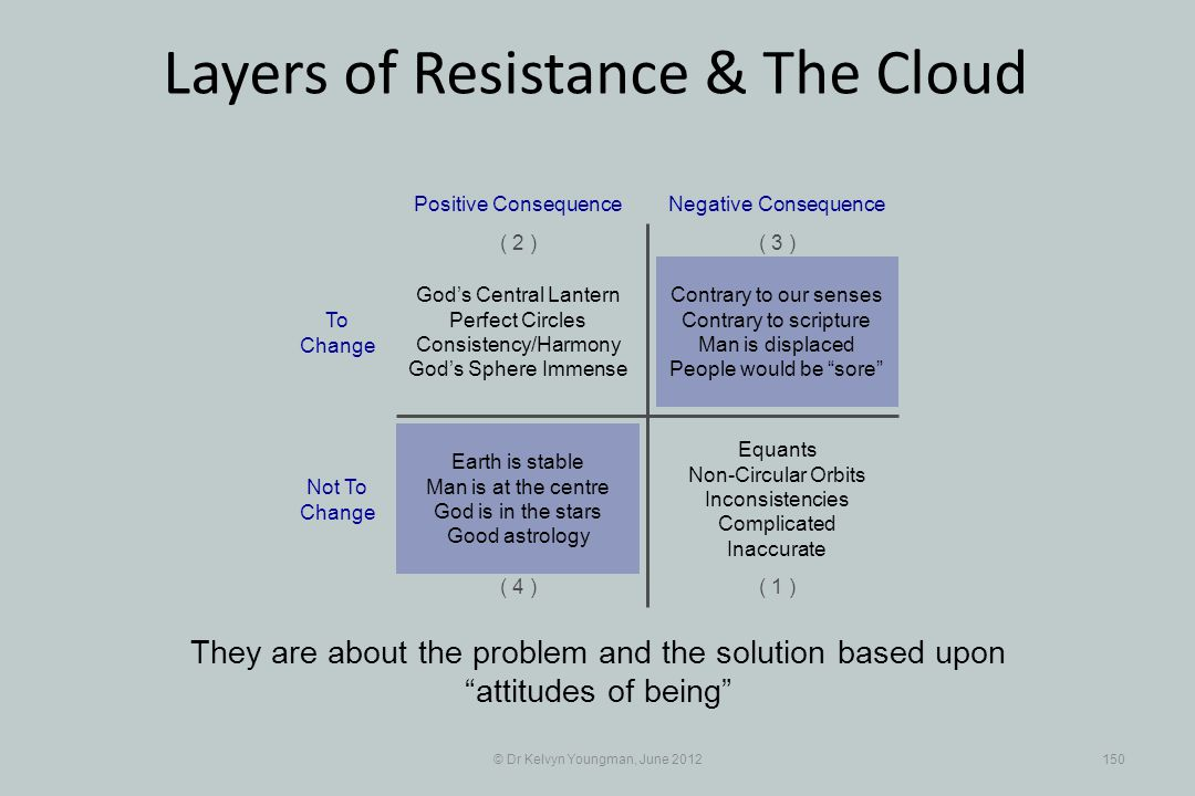 © Dr Kelvyn Youngman, June 2012150 Layers of Resistance & The Cloud They are about the problem and the solution based upon attitudes of being Contrary