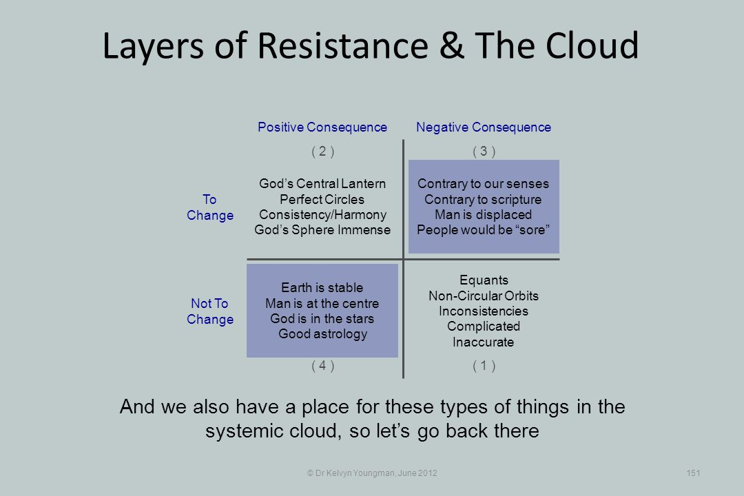 © Dr Kelvyn Youngman, June 2012151 Layers of Resistance & The Cloud And we also have a place for these types of things in the systemic cloud, so lets go back there Contrary to our senses Contrary to scripture Man is displaced People would be sore Positive Consequence ( 1 ) ( 2 )( 3 ) ( 4 ) Negative Consequence Gods Central Lantern Perfect Circles Consistency/Harmony Gods Sphere Immense Equants Non-Circular Orbits Inconsistencies Complicated Inaccurate Earth is stable Man is at the centre God is in the stars Good astrology To Change Not To Change