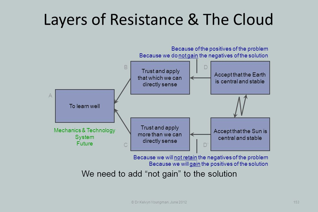 © Dr Kelvyn Youngman, June 2012153 Layers of Resistance & The Cloud Trust and apply that which we can directly sense B C A D D Trust and apply more than we can directly sense We need to add not gain to the solution To learn well Accept that the Earth is central and stable Accept that the Sun is central and stable Because of the positives of the problem Because we do not gain the negatives of the solution Mechanics & Technology System Future Because we will not retain the negatives of the problem Because we will gain the positives of the solution