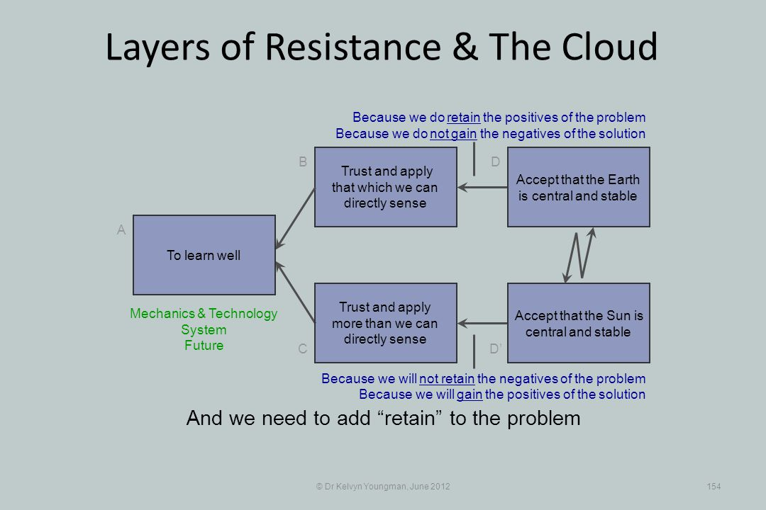 © Dr Kelvyn Youngman, June 2012154 Layers of Resistance & The Cloud Trust and apply that which we can directly sense B C A D D Trust and apply more th