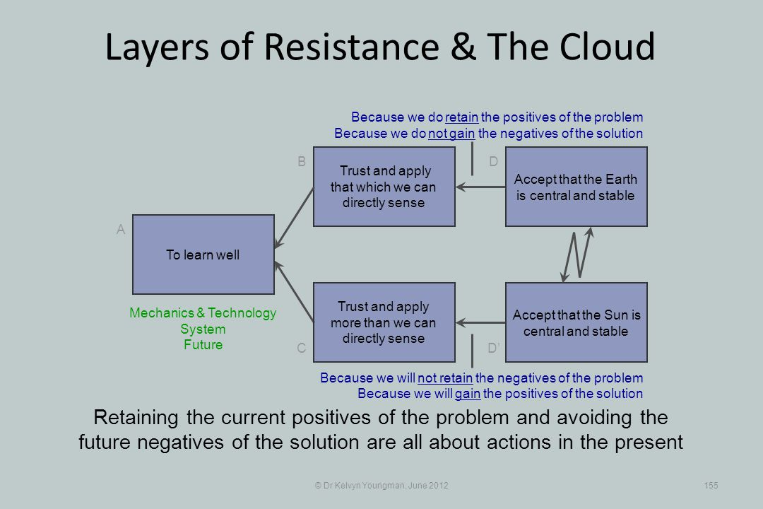 © Dr Kelvyn Youngman, June 2012155 Layers of Resistance & The Cloud Trust and apply that which we can directly sense B C A D D Trust and apply more than we can directly sense Retaining the current positives of the problem and avoiding the future negatives of the solution are all about actions in the present To learn well Accept that the Earth is central and stable Accept that the Sun is central and stable Because we do retain the positives of the problem Because we do not gain the negatives of the solution Mechanics & Technology System Future Because we will not retain the negatives of the problem Because we will gain the positives of the solution