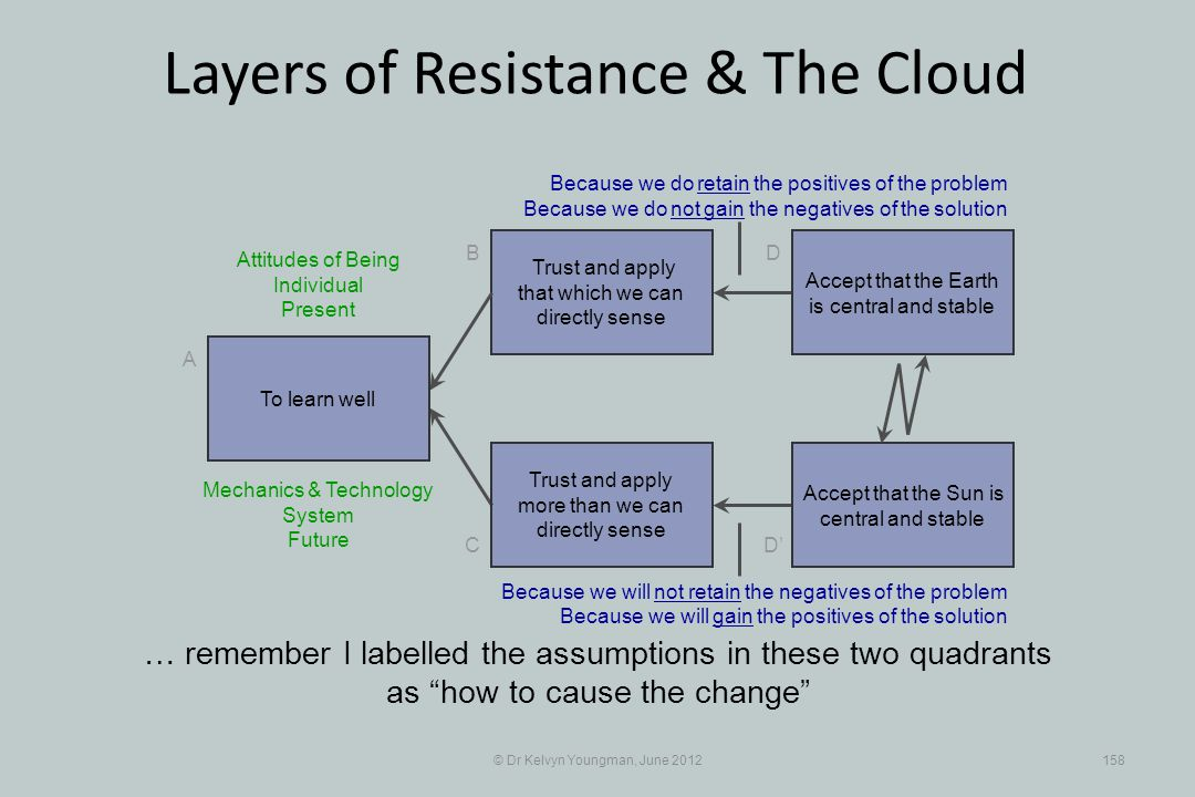 © Dr Kelvyn Youngman, June 2012158 Layers of Resistance & The Cloud Trust and apply that which we can directly sense B C A D D Trust and apply more than we can directly sense … remember I labelled the assumptions in these two quadrants as how to cause the change To learn well Accept that the Earth is central and stable Accept that the Sun is central and stable Because we do retain the positives of the problem Because we do not gain the negatives of the solution Mechanics & Technology System Future Because we will not retain the negatives of the problem Because we will gain the positives of the solution Attitudes of Being Individual Present