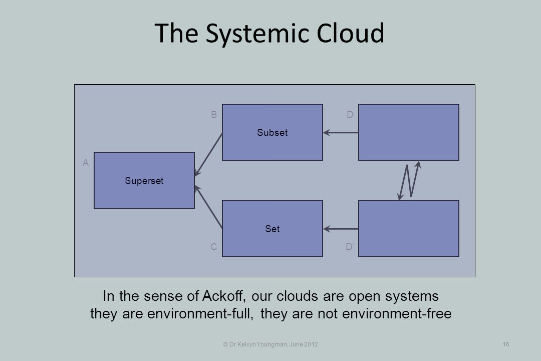 © Dr Kelvyn Youngman, June 201216 The Systemic Cloud Subset B C A D D Set In the sense of Ackoff, our clouds are open systems they are environment-ful