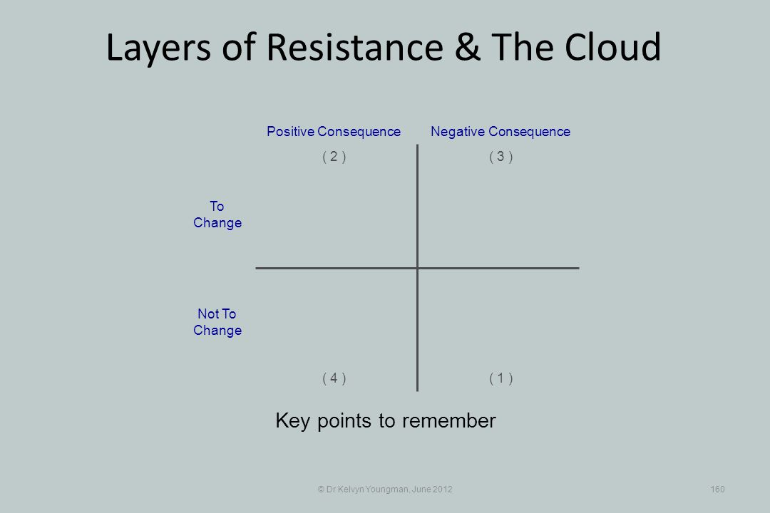 © Dr Kelvyn Youngman, June 2012160 Layers of Resistance & The Cloud Key points to remember Positive Consequence ( 1 ) ( 2 )( 3 ) ( 4 ) Negative Consequence To Change Not To Change