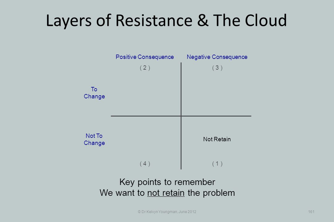 © Dr Kelvyn Youngman, June 2012161 Layers of Resistance & The Cloud Key points to remember We want to not retain the problem Positive Consequence ( 1