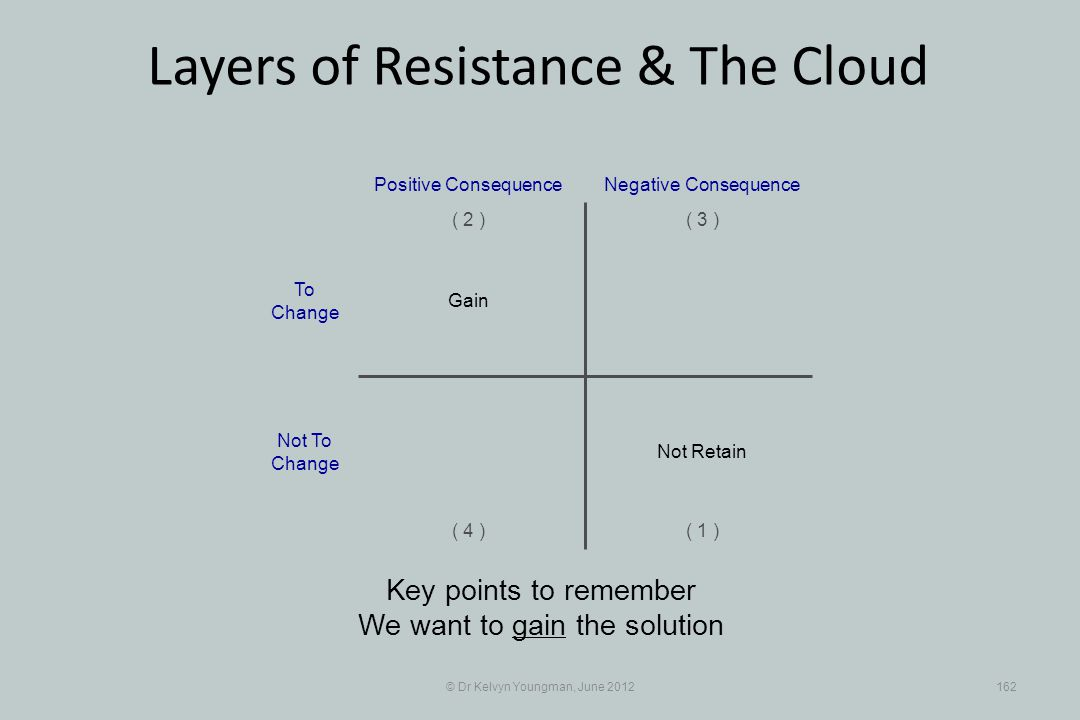 © Dr Kelvyn Youngman, June 2012162 Layers of Resistance & The Cloud Key points to remember We want to gain the solution Positive Consequence ( 1 ) ( 2 )( 3 ) ( 4 ) Negative Consequence Gain Not Retain To Change Not To Change