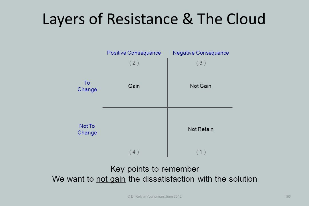 © Dr Kelvyn Youngman, June 2012163 Layers of Resistance & The Cloud Key points to remember We want to not gain the dissatisfaction with the solution Not Gain Positive Consequence ( 1 ) ( 2 )( 3 ) ( 4 ) Negative Consequence Gain Not Retain To Change Not To Change