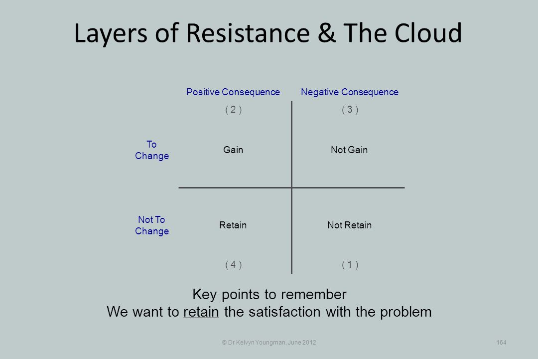 © Dr Kelvyn Youngman, June 2012164 Layers of Resistance & The Cloud Key points to remember We want to retain the satisfaction with the problem Not Gai