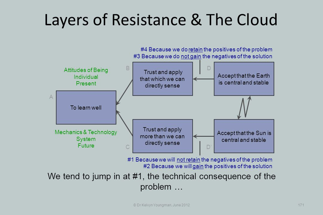 © Dr Kelvyn Youngman, June 2012171 Layers of Resistance & The Cloud Trust and apply that which we can directly sense B C A D D Trust and apply more than we can directly sense We tend to jump in at #1, the technical consequence of the problem … To learn well Accept that the Earth is central and stable Accept that the Sun is central and stable #4 Because we do retain the positives of the problem #3 Because we do not gain the negatives of the solution Mechanics & Technology System Future #1 Because we will not retain the negatives of the problem #2 Because we will gain the positives of the solution Attitudes of Being Individual Present