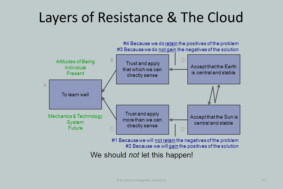 © Dr Kelvyn Youngman, June 2012173 Layers of Resistance & The Cloud Trust and apply that which we can directly sense B C A D D Trust and apply more th