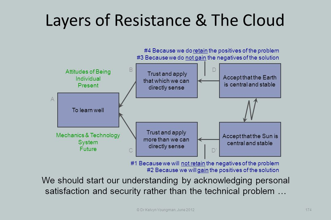 © Dr Kelvyn Youngman, June 2012174 Layers of Resistance & The Cloud Trust and apply that which we can directly sense B C A D D Trust and apply more th