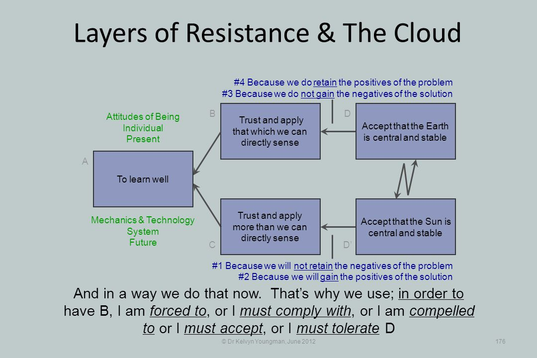 © Dr Kelvyn Youngman, June 2012176 Layers of Resistance & The Cloud Trust and apply that which we can directly sense B C A D D Trust and apply more than we can directly sense And in a way we do that now.