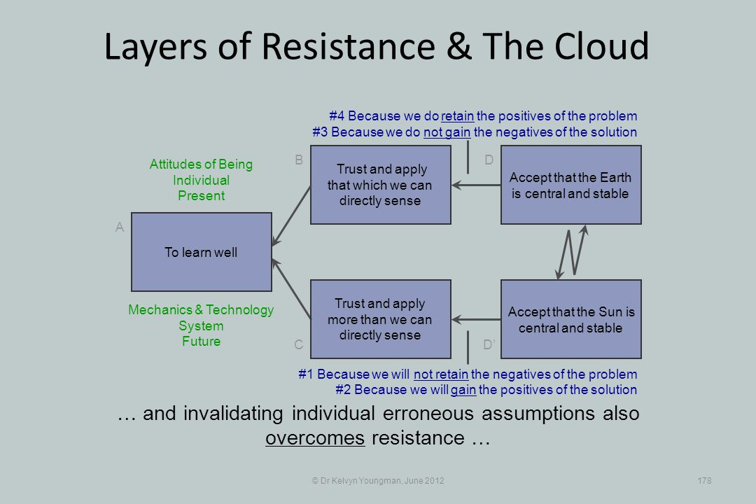 © Dr Kelvyn Youngman, June 2012178 Layers of Resistance & The Cloud Trust and apply that which we can directly sense B C A D D Trust and apply more than we can directly sense … and invalidating individual erroneous assumptions also overcomes resistance … To learn well Accept that the Earth is central and stable Accept that the Sun is central and stable #4 Because we do retain the positives of the problem #3 Because we do not gain the negatives of the solution Mechanics & Technology System Future #1 Because we will not retain the negatives of the problem #2 Because we will gain the positives of the solution Attitudes of Being Individual Present