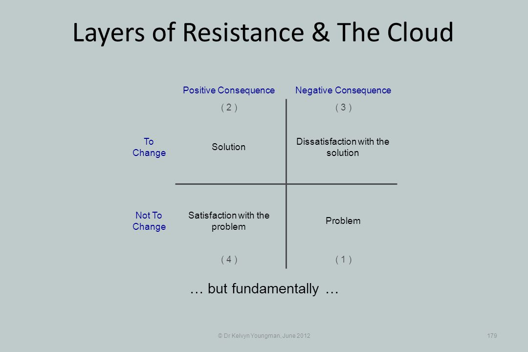 © Dr Kelvyn Youngman, June 2012179 Layers of Resistance & The Cloud … but fundamentally … Dissatisfaction with the solution Positive Consequence ( 1 ) ( 2 )( 3 ) ( 4 ) Negative Consequence Solution Problem Satisfaction with the problem To Change Not To Change