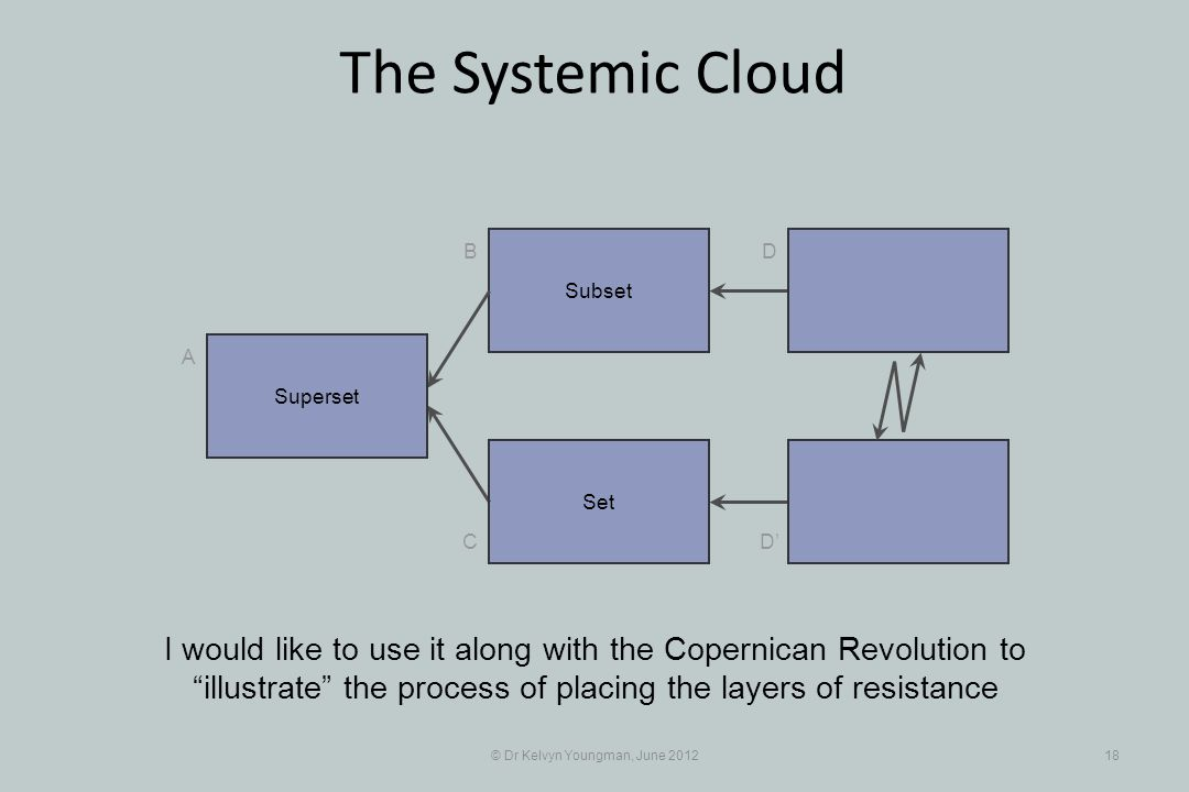 © Dr Kelvyn Youngman, June 201218 The Systemic Cloud Subset B C A D D Set I would like to use it along with the Copernican Revolution to illustrate the process of placing the layers of resistance Superset