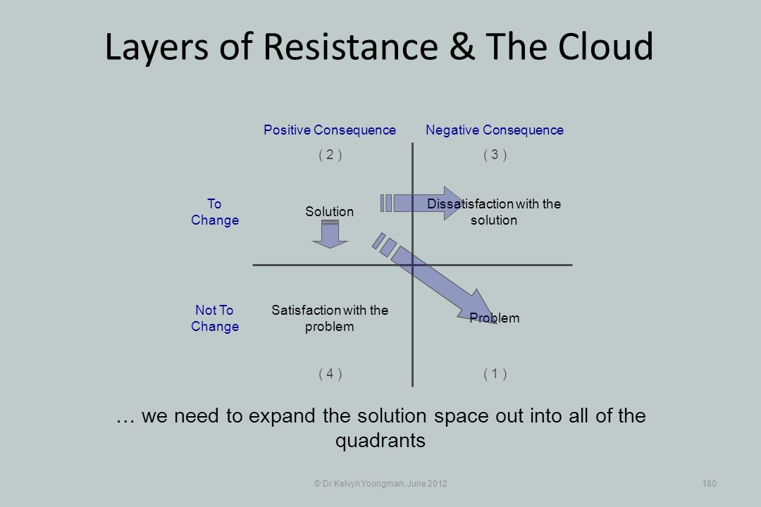 © Dr Kelvyn Youngman, June 2012180 Layers of Resistance & The Cloud … we need to expand the solution space out into all of the quadrants Dissatisfacti