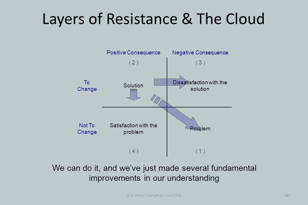 © Dr Kelvyn Youngman, June 2012181 Layers of Resistance & The Cloud We can do it, and weve just made several fundamental improvements in our understan