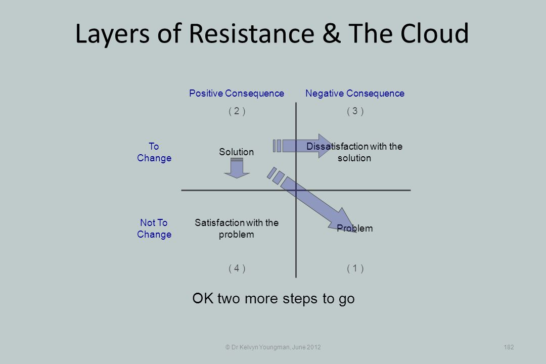 © Dr Kelvyn Youngman, June 2012182 Layers of Resistance & The Cloud OK two more steps to go Dissatisfaction with the solution Positive Consequence ( 1 ) ( 2 )( 3 ) ( 4 ) Negative Consequence Solution Problem Satisfaction with the problem To Change Not To Change