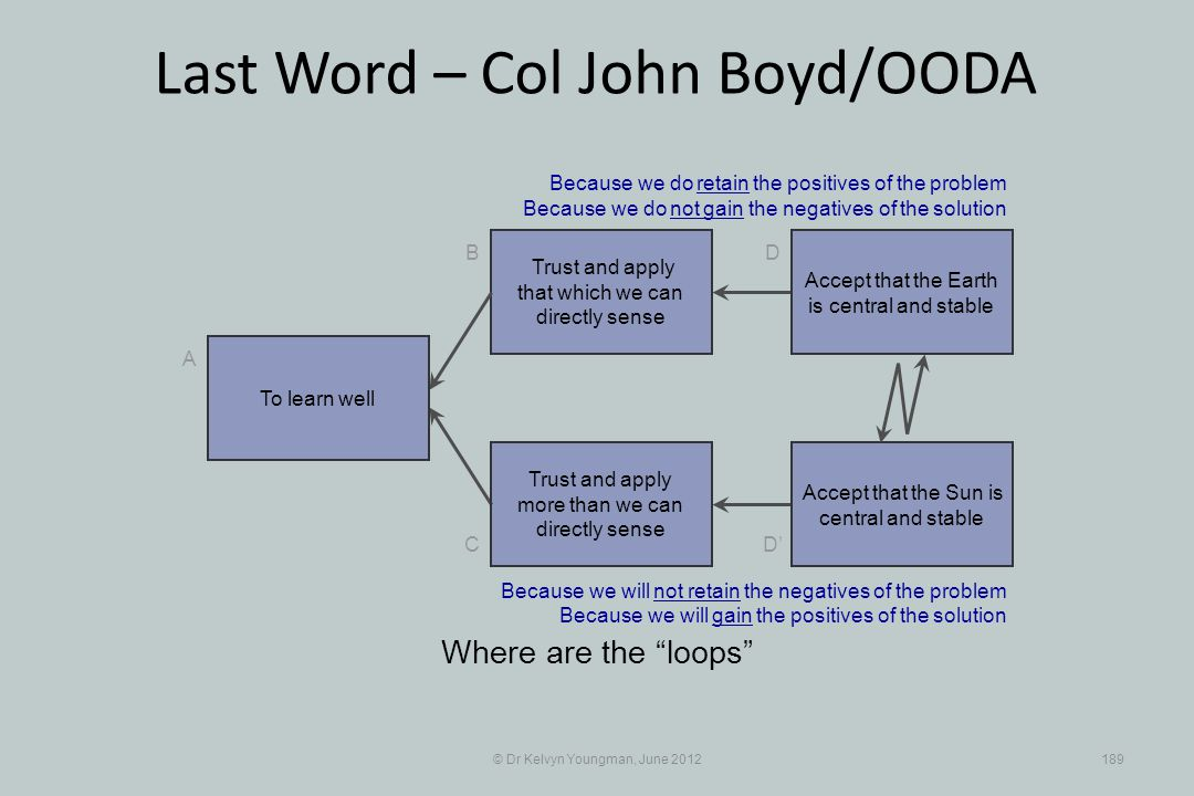 © Dr Kelvyn Youngman, June 2012189 Last Word – Col John Boyd/OODA Trust and apply that which we can directly sense B C A D D Trust and apply more than we can directly sense Where are the loops Accept that the Earth is central and stable Accept that the Sun is central and stable Because we do retain the positives of the problem Because we do not gain the negatives of the solution Because we will not retain the negatives of the problem Because we will gain the positives of the solution To learn well
