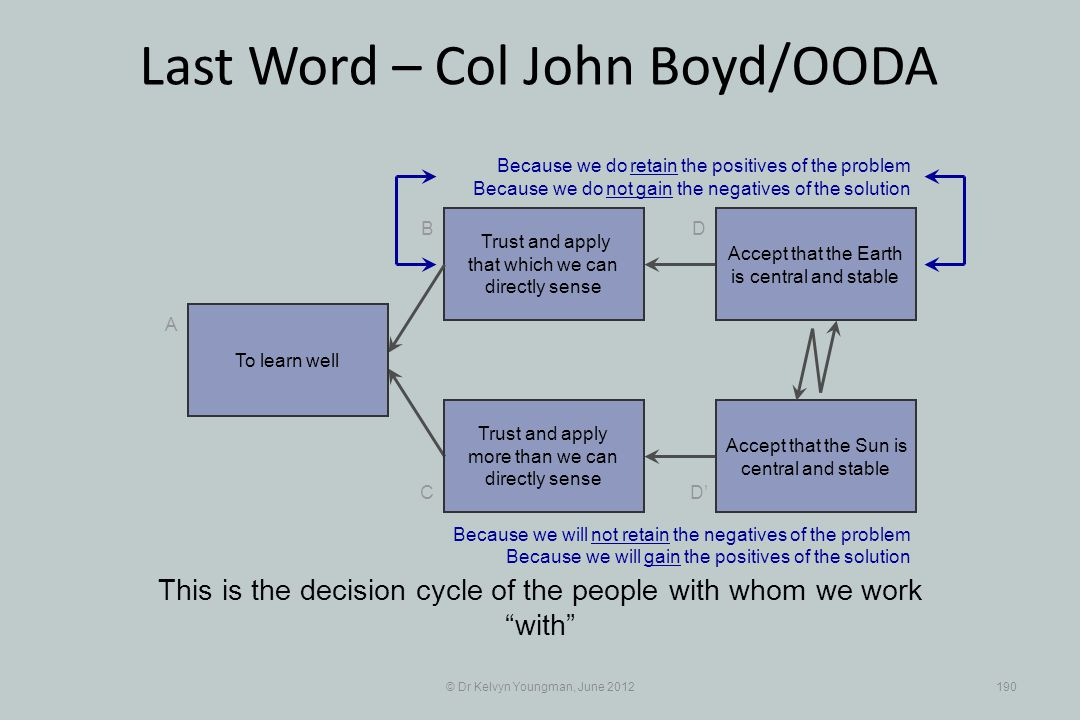 © Dr Kelvyn Youngman, June 2012190 Last Word – Col John Boyd/OODA Trust and apply that which we can directly sense B C A D D Trust and apply more than we can directly sense This is the decision cycle of the people with whom we work with Accept that the Earth is central and stable Accept that the Sun is central and stable Because we do retain the positives of the problem Because we do not gain the negatives of the solution Because we will not retain the negatives of the problem Because we will gain the positives of the solution To learn well