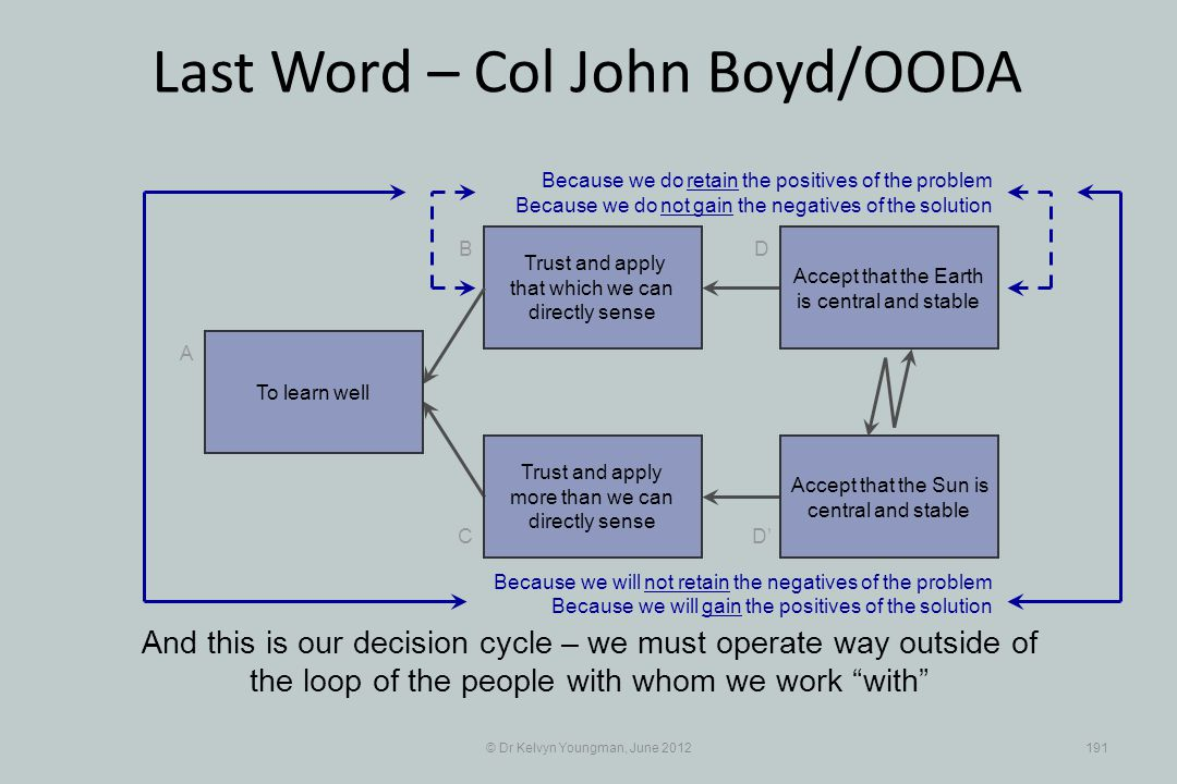 © Dr Kelvyn Youngman, June 2012191 Last Word – Col John Boyd/OODA Trust and apply that which we can directly sense B C A D D Trust and apply more than we can directly sense And this is our decision cycle – we must operate way outside of the loop of the people with whom we work with Accept that the Earth is central and stable Accept that the Sun is central and stable Because we do retain the positives of the problem Because we do not gain the negatives of the solution Because we will not retain the negatives of the problem Because we will gain the positives of the solution To learn well