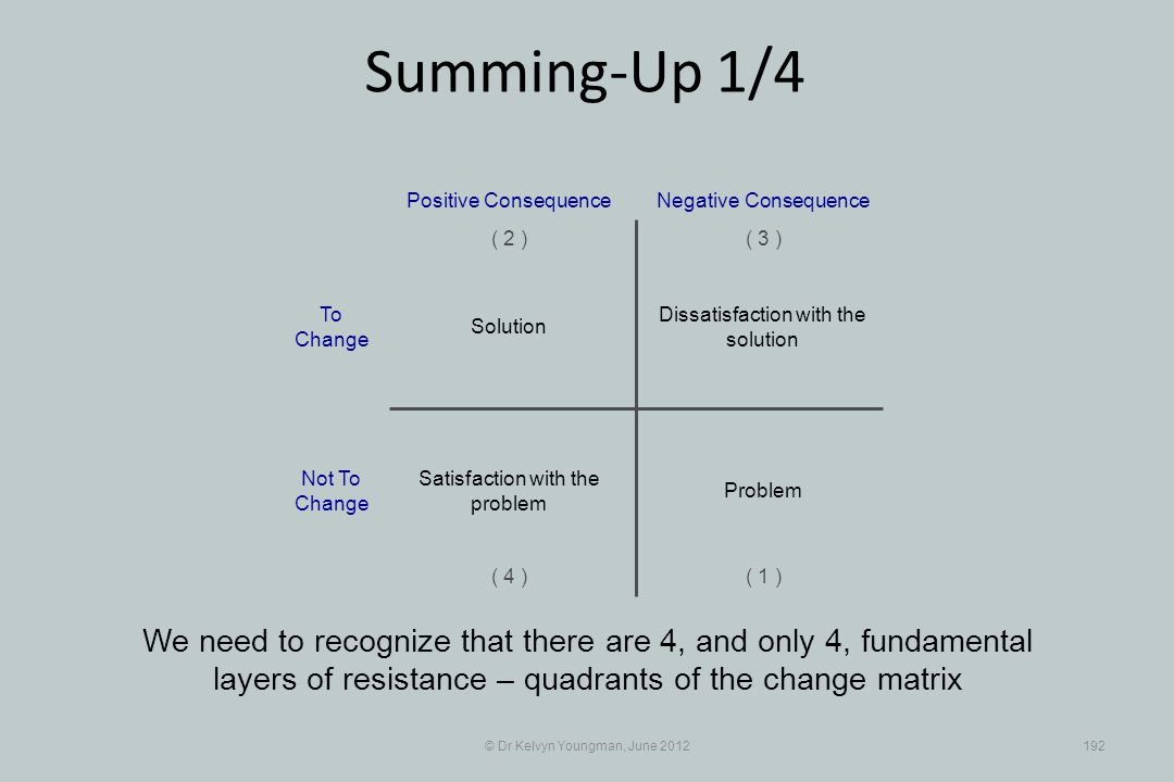 © Dr Kelvyn Youngman, June 2012192 Summing-Up 1/4 We need to recognize that there are 4, and only 4, fundamental layers of resistance – quadrants of the change matrix Dissatisfaction with the solution Positive Consequence ( 1 ) ( 2 )( 3 ) ( 4 ) Negative Consequence Solution Problem Satisfaction with the problem To Change Not To Change