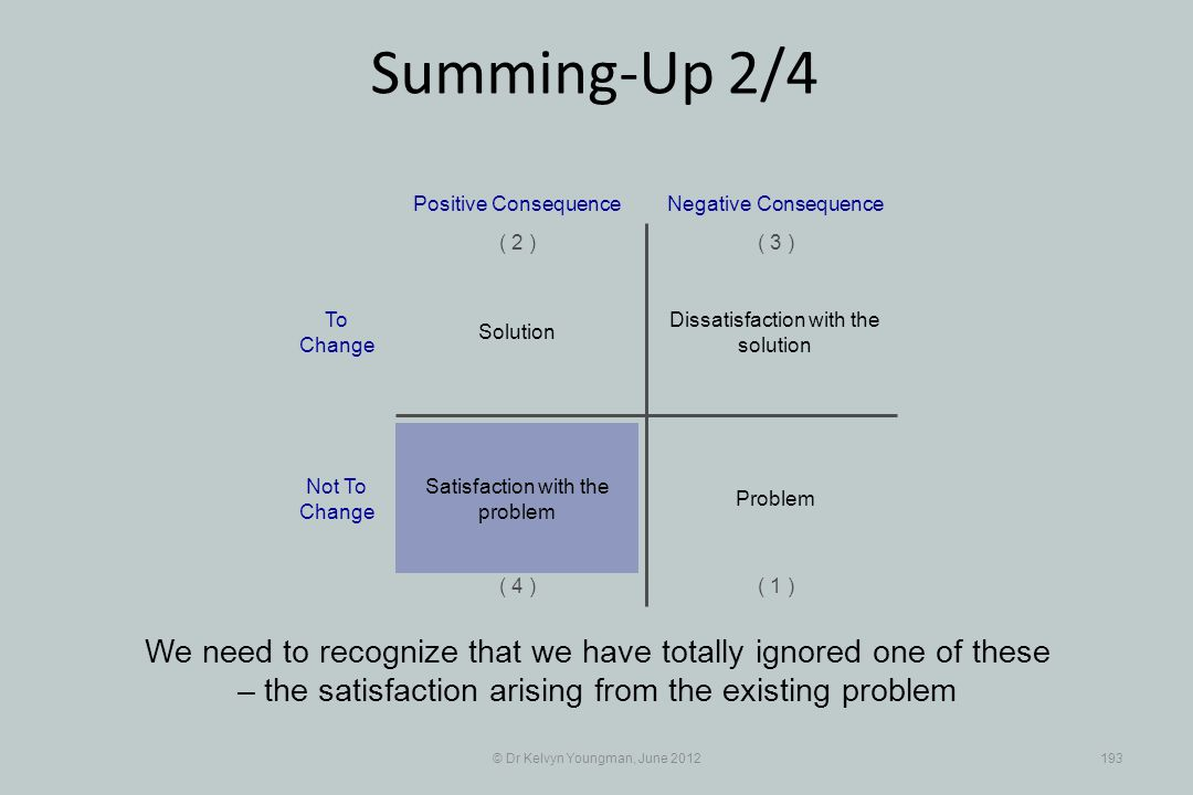 © Dr Kelvyn Youngman, June 2012193 Summing-Up 2/4 We need to recognize that we have totally ignored one of these – the satisfaction arising from the existing problem Dissatisfaction with the solution Positive Consequence ( 1 ) ( 2 )( 3 ) ( 4 ) Negative Consequence Solution Problem Satisfaction with the problem To Change Not To Change
