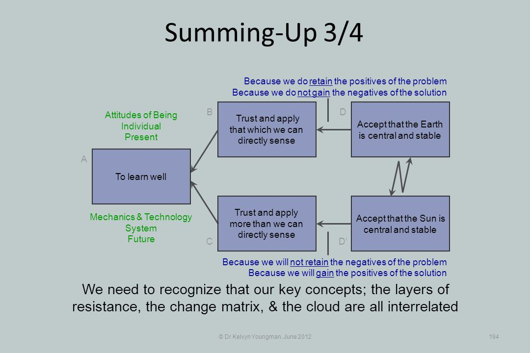 © Dr Kelvyn Youngman, June 2012194 Summing-Up 3/4 Trust and apply that which we can directly sense B C A D D Trust and apply more than we can directly sense We need to recognize that our key concepts; the layers of resistance, the change matrix, & the cloud are all interrelated To learn well Accept that the Earth is central and stable Accept that the Sun is central and stable Because we do retain the positives of the problem Because we do not gain the negatives of the solution Mechanics & Technology System Future Because we will not retain the negatives of the problem Because we will gain the positives of the solution Attitudes of Being Individual Present