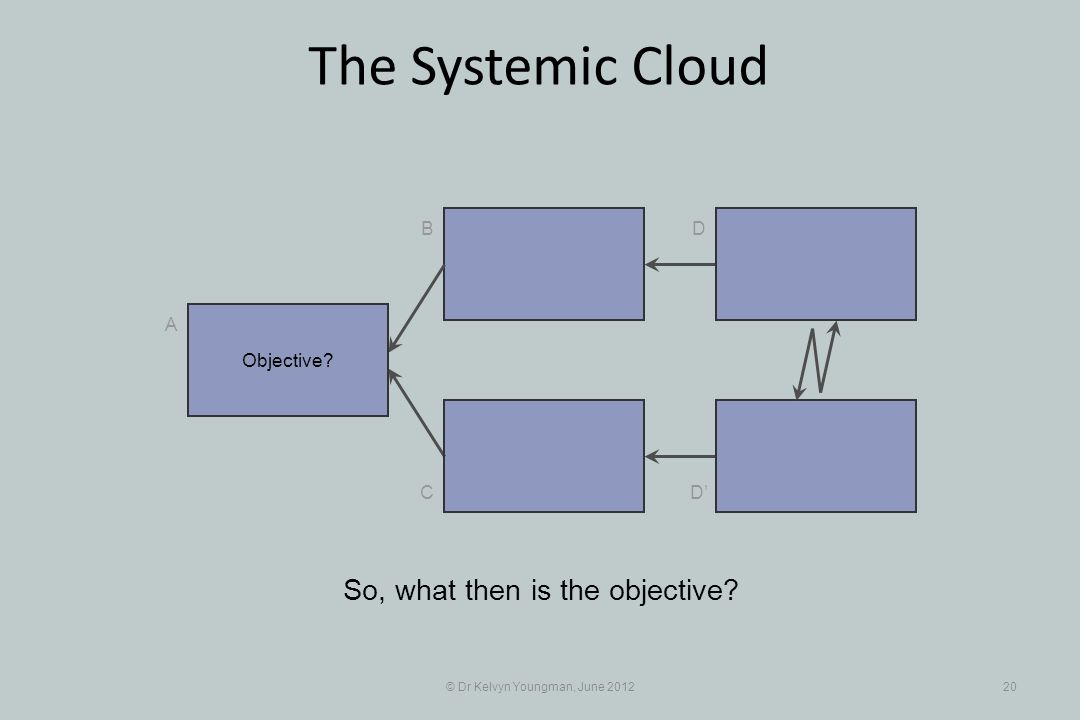 © Dr Kelvyn Youngman, June 201220 The Systemic Cloud B C A D D So, what then is the objective.