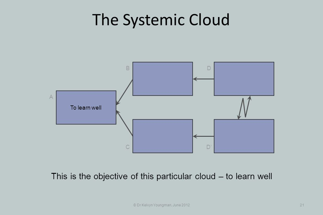 © Dr Kelvyn Youngman, June 201221 The Systemic Cloud B C A D D This is the objective of this particular cloud – to learn well To learn well