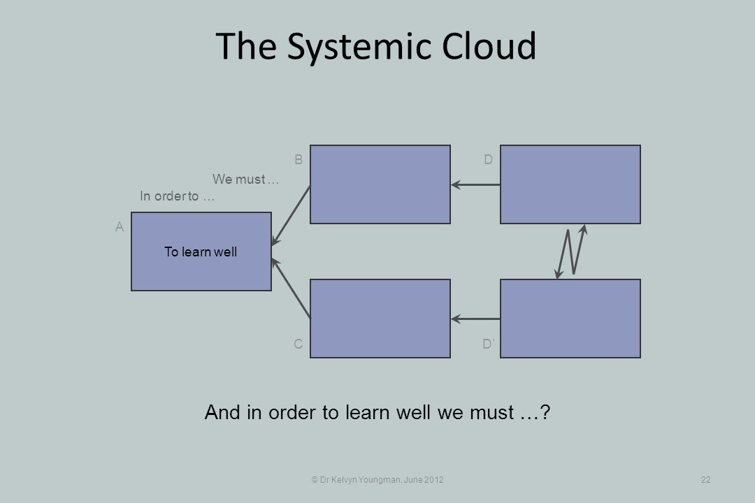 © Dr Kelvyn Youngman, June 201222 The Systemic Cloud B C A D D And in order to learn well we must …? To learn well In order to … We must …