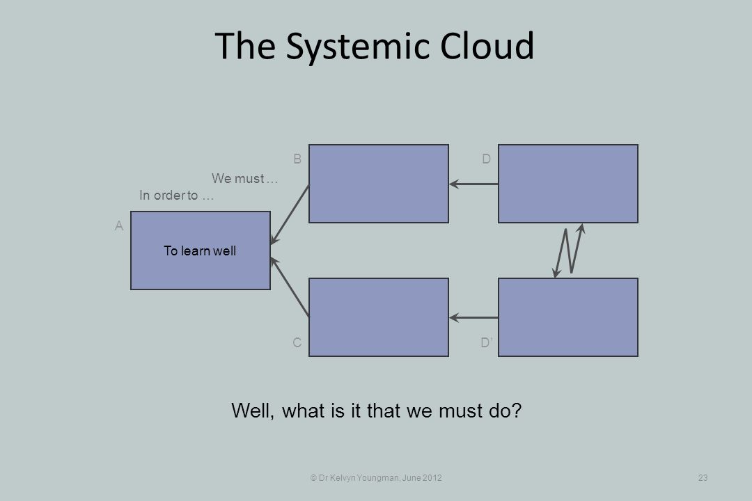 © Dr Kelvyn Youngman, June 201223 The Systemic Cloud B C A D D Well, what is it that we must do? To learn well In order to … We must …