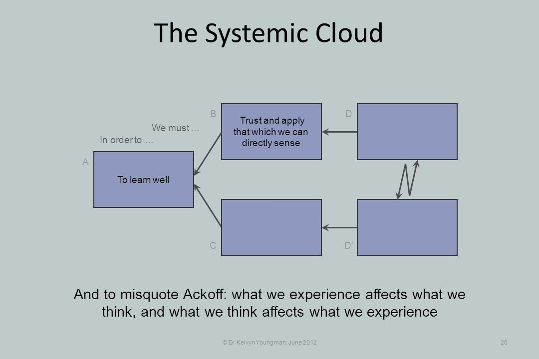 © Dr Kelvyn Youngman, June 201226 The Systemic Cloud Trust and apply that which we can directly sense B C A D D And to misquote Ackoff: what we experience affects what we think, and what we think affects what we experience To learn well In order to … We must …