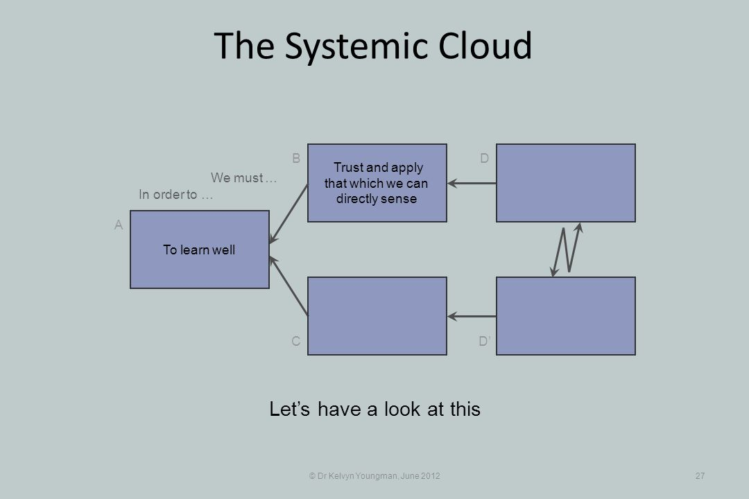 © Dr Kelvyn Youngman, June 201227 The Systemic Cloud Trust and apply that which we can directly sense B C A D D Lets have a look at this To learn well