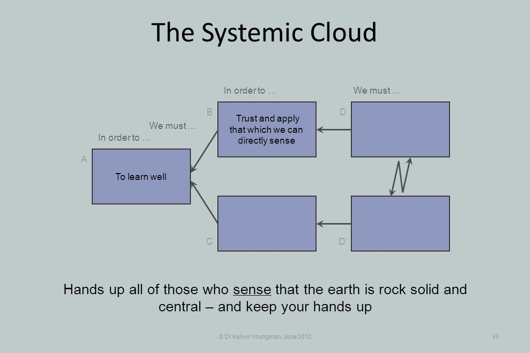 © Dr Kelvyn Youngman, June 201230 The Systemic Cloud Trust and apply that which we can directly sense B C A D D Hands up all of those who sense that the earth is rock solid and central – and keep your hands up To learn well In order to … We must … In order to …We must …