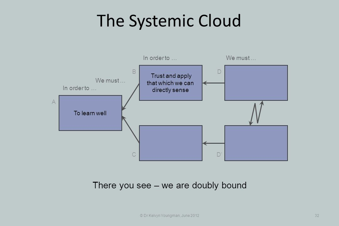 © Dr Kelvyn Youngman, June 201232 The Systemic Cloud Trust and apply that which we can directly sense B C A D D There you see – we are doubly bound To learn well In order to … We must … In order to …We must …