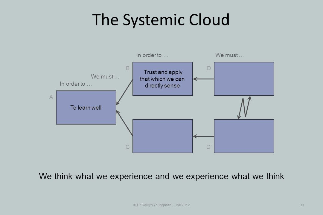 © Dr Kelvyn Youngman, June 201233 The Systemic Cloud Trust and apply that which we can directly sense B C A D D We think what we experience and we experience what we think To learn well In order to … We must … In order to …We must …