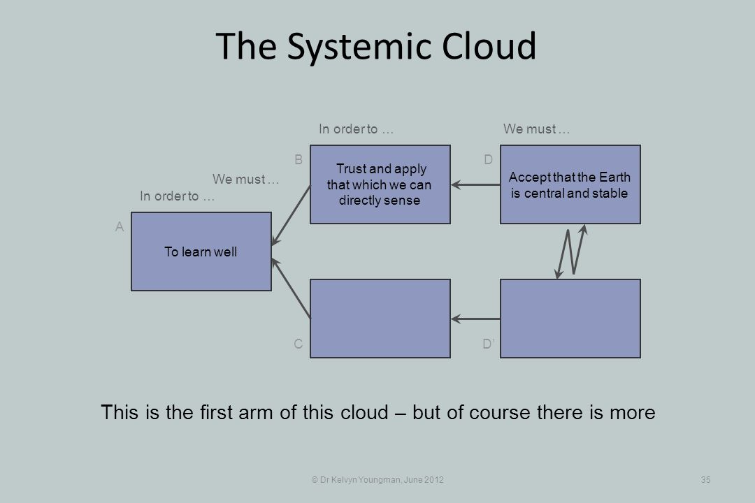 © Dr Kelvyn Youngman, June 201235 The Systemic Cloud Trust and apply that which we can directly sense B C A D D This is the first arm of this cloud – but of course there is more To learn well Accept that the Earth is central and stable In order to … We must … In order to …We must …