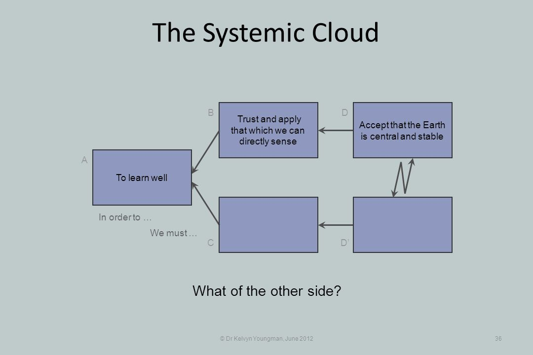 © Dr Kelvyn Youngman, June 201236 The Systemic Cloud Trust and apply that which we can directly sense B C A D D What of the other side.