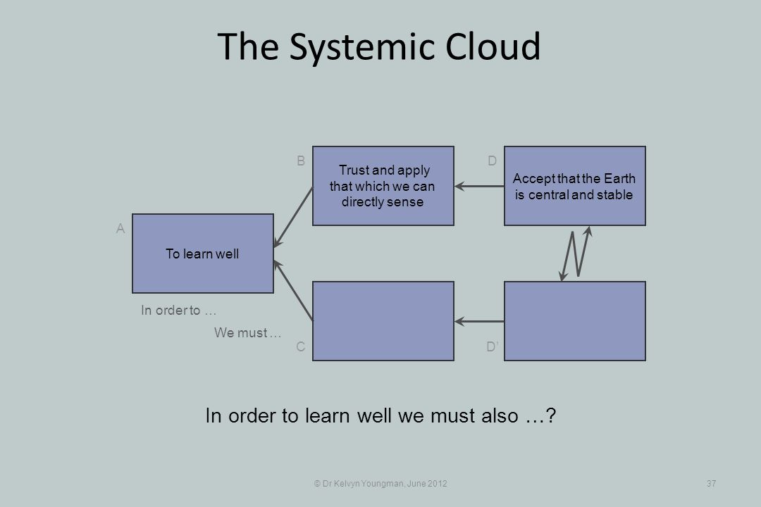 © Dr Kelvyn Youngman, June 201237 The Systemic Cloud Trust and apply that which we can directly sense B C A D D In order to learn well we must also …?